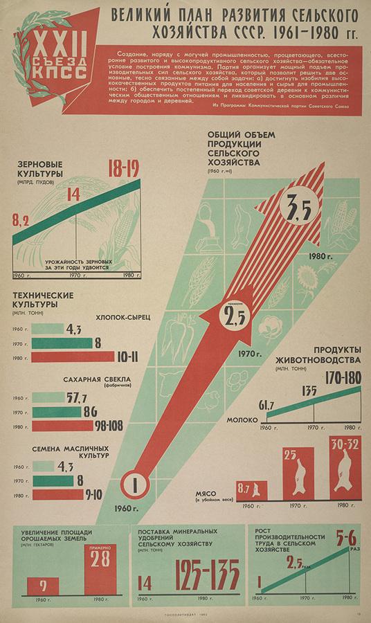 soviet infographics #infographics