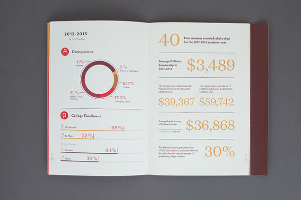 George M. Pullman Foundation Annual Report #information #print #infographic #annual #spread #info #data #type #layout #typography