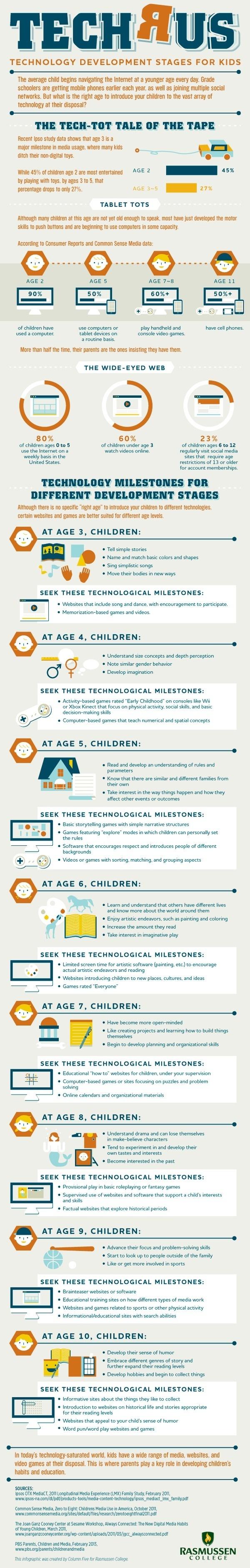 tech r us #kids #infographics #tech