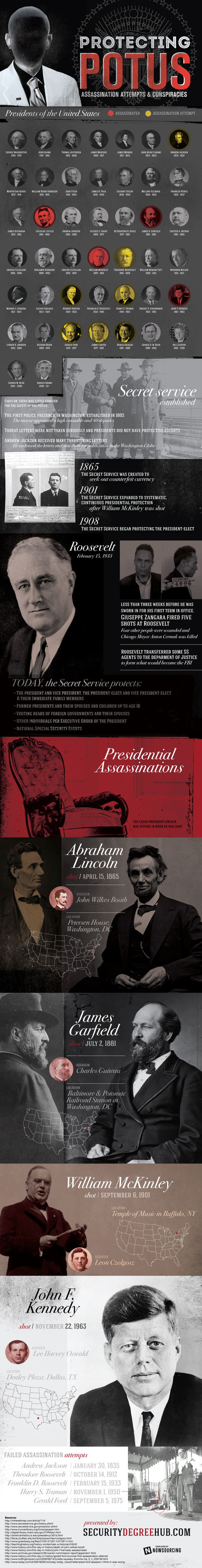 Protecting the President of the US: Assassinations, Attempts and Conspiracies #secret #president #service #potus #assassination