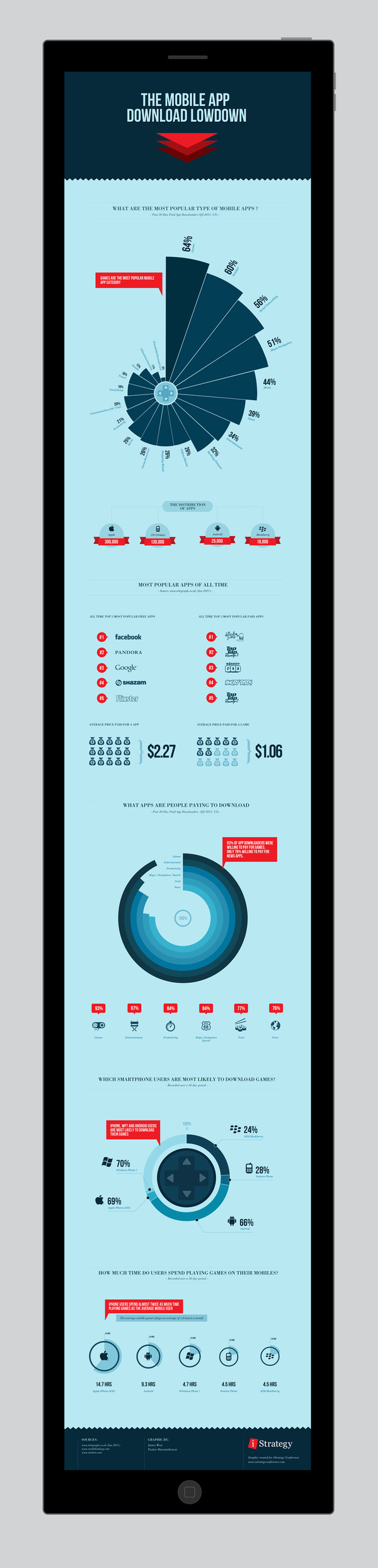 The mobile app download lowdown - INFOGRAPHIC #infographics #infographic #graphic #info #graphics
