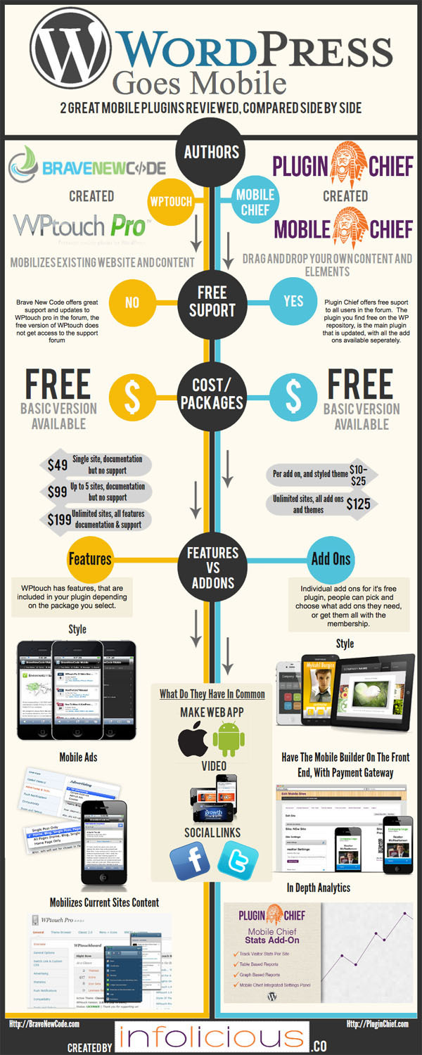WordPress Goes Mobile [Infographic] #wordpress #infographic