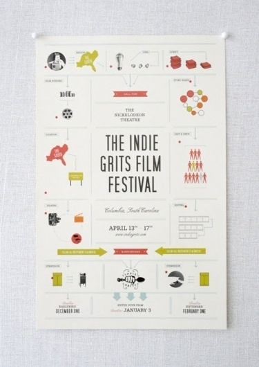stitch_IndieGrits_04.jpg (JPEG Image, 510x719 pixels) - Scaled (78%) #infographic #icons #poster #pictorial