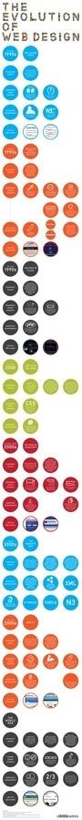 The Evolution of Web Design [Infographic] #infographic #design #web