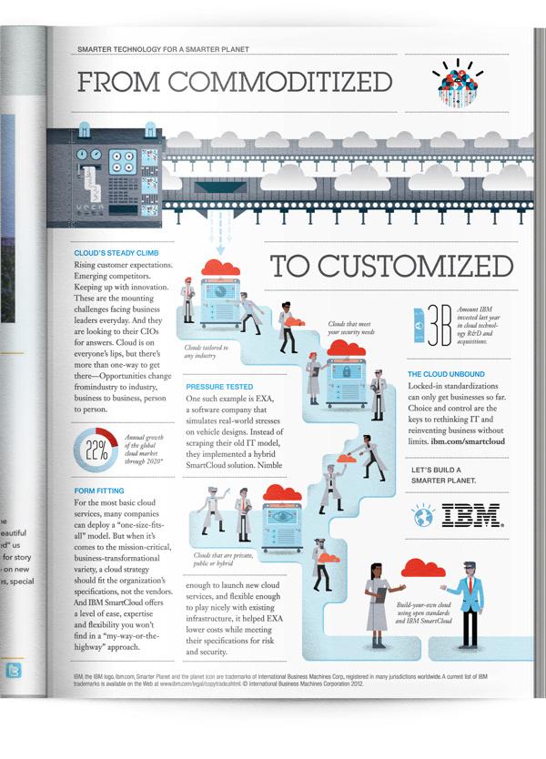 Illustration: IBM on Illustration Served #infographic #illustration