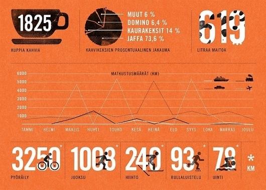 Galleria - Pingstate nro. 3 #illustration #infographics