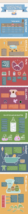 First 24 hours of a newborn (hebrew text) Infographic #hebrew #infopraphic #newborn #baby