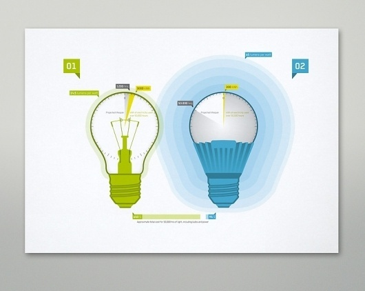 Looks like good Info Graphics by Martin Oberhäuser #infographics