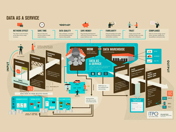 Dev Gupta #infographic