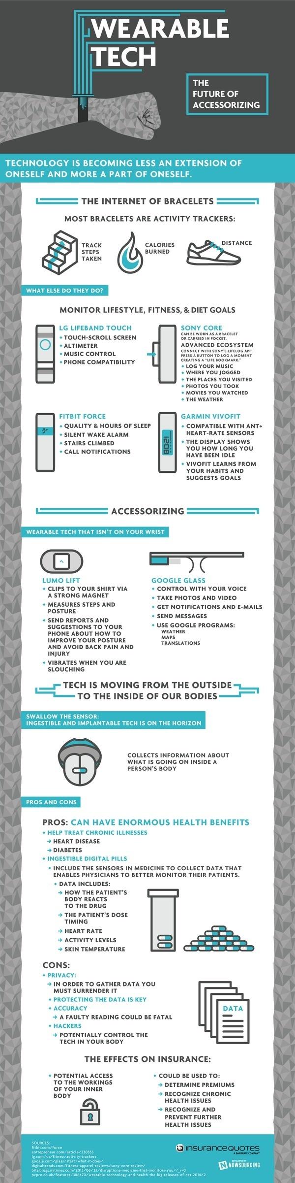 Wearable Tech #tech #infographic