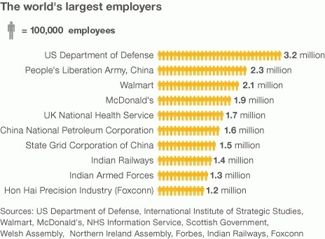 BBC News - Which is the world's biggest employer? #employment #infographics #nhs