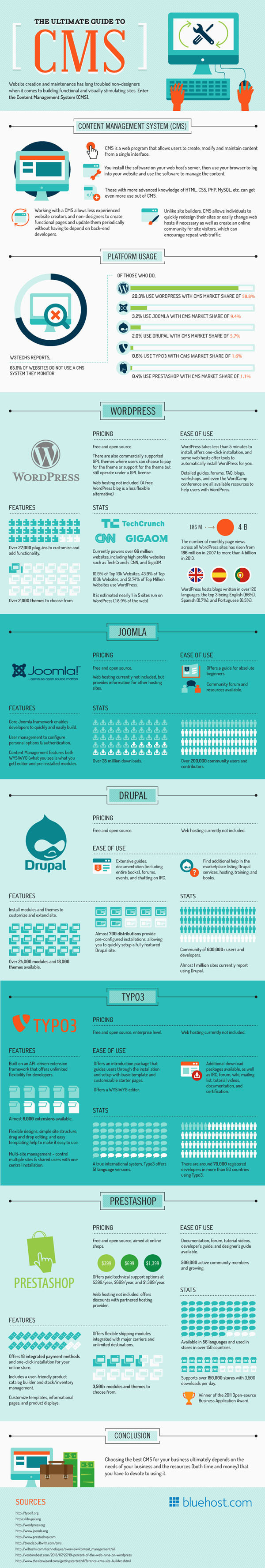 The Ultimate Guide to CMS [Infographic] #cms #infographic #php