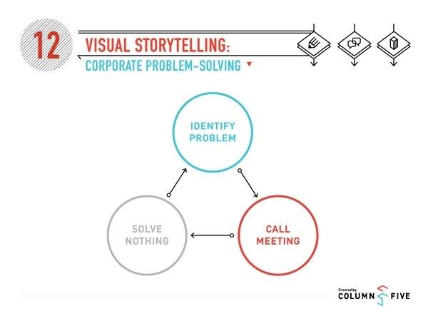 Visual Storytelling: Corporate Problem Solving #problem #infographics #solving #corporate