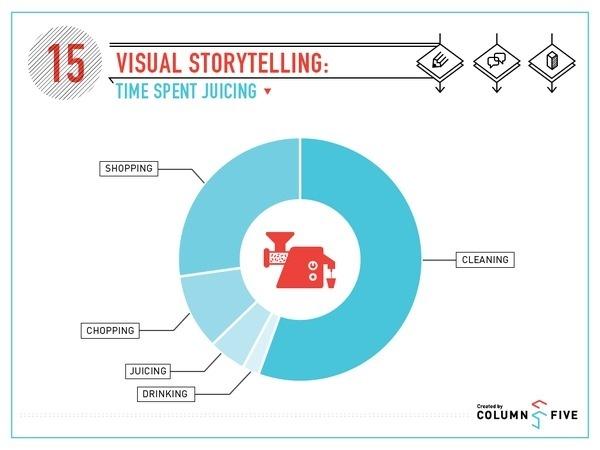 Visual Storytelling: Time Spent Juicing #illustration #design #juicing