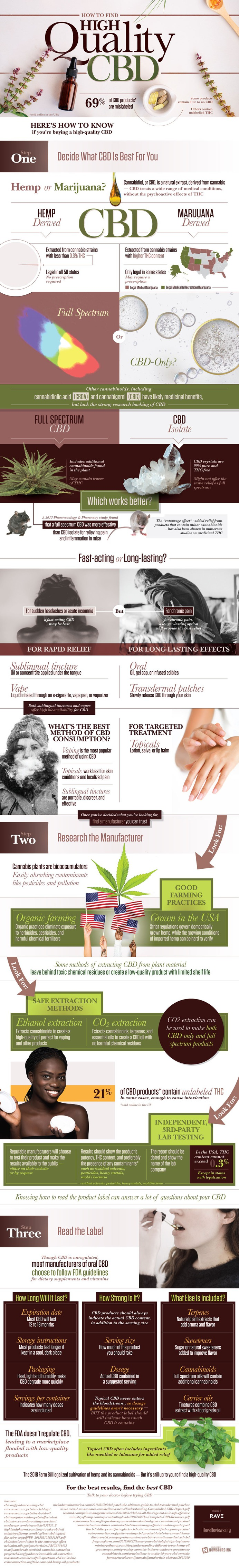 How to Find Good CBD - it's not regulated but you can find it if you know what to look for.