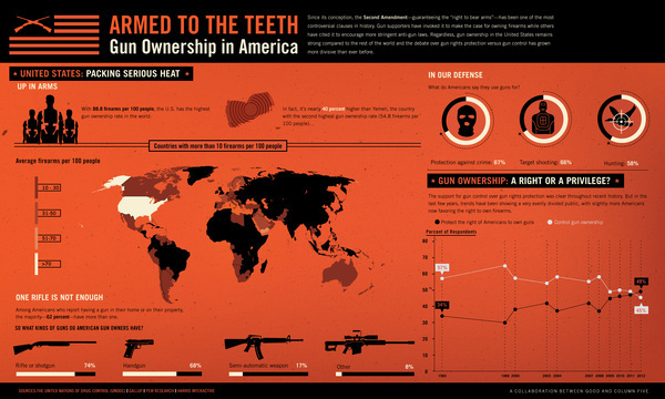 A GOOD.is Transparency #armed #america #guns #firearms