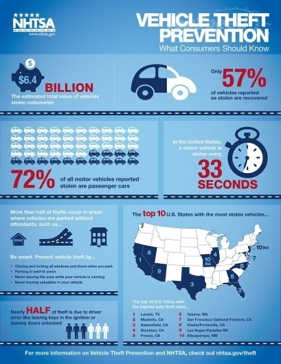car-infographics-nht_1024x0w.jpg (1024×1325) #infographic #car