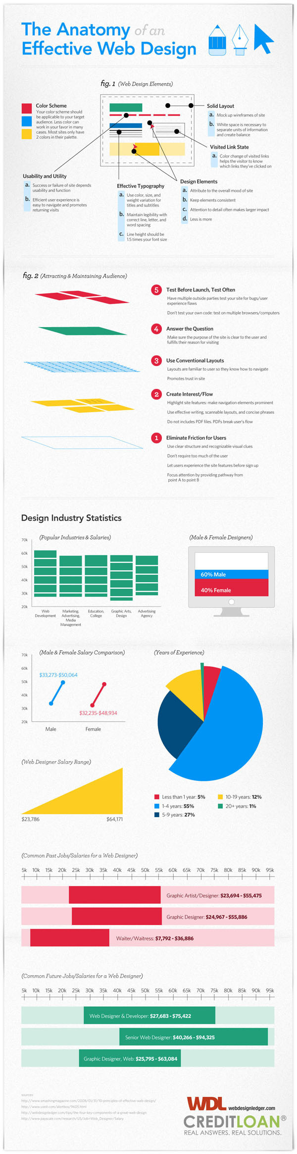 The Anatomy of an Effective Web Design [Infographic] #infographic #design #web