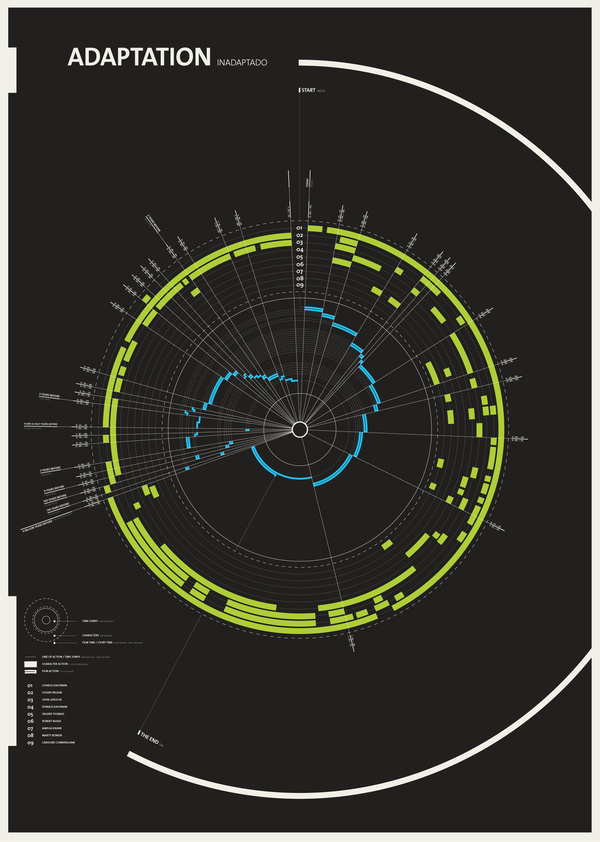 Adaptation - Inadaptado #movie #infographic #design #poster #adaptation