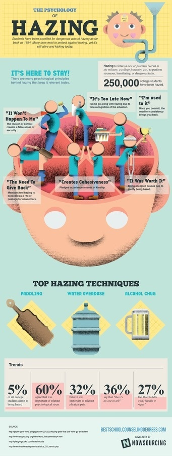 THE PSYCHOLOGY OF HAZING #infographic #design #graphic
