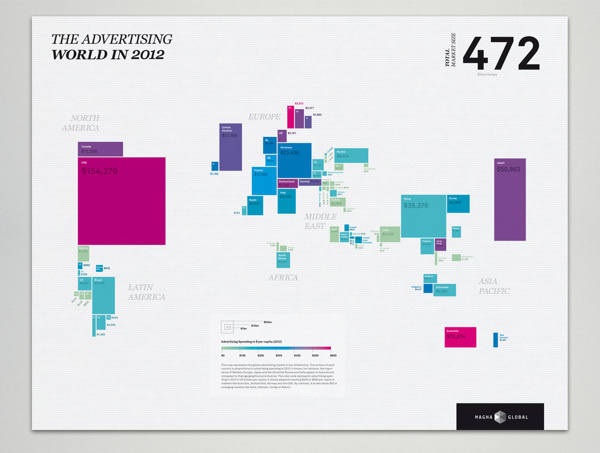 MagnaGlobal Ad Markets Poster on Behance #infographic