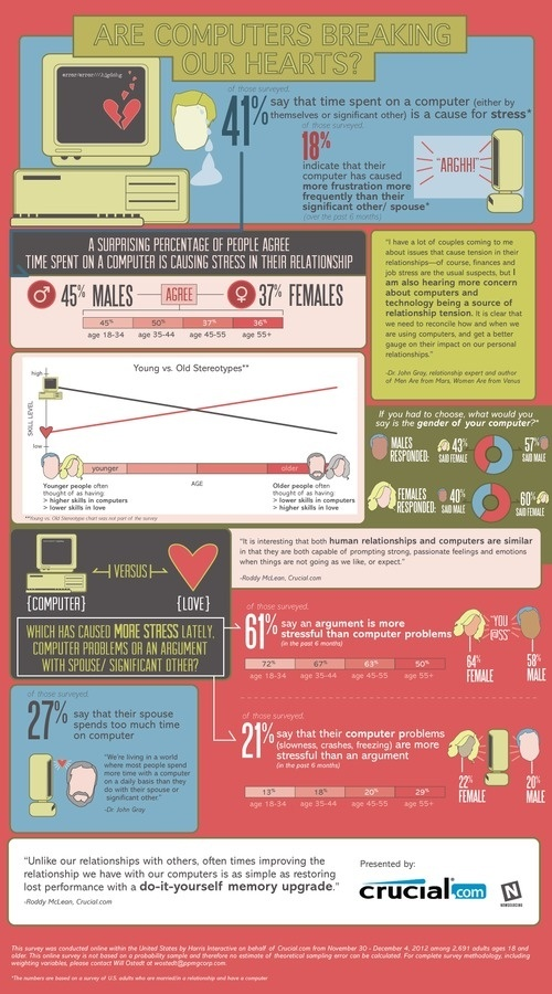 Are Computers Breaking Our Hearts? #tech #infographic #design #graphic