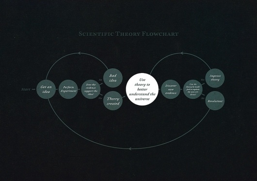 All sizes | Scientific Theory Flowchart | Flickr - Photo Sharing! #infographic #flowchart #science