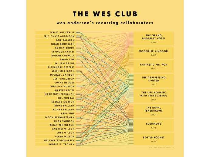 #wesanderson #infographic