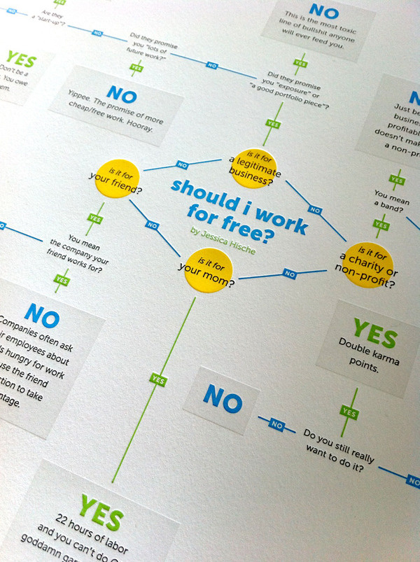 Image of Work for Free? Jessica Hische #hische #infographic #free #jessica #for #type #work