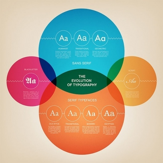 The Evolution of Typography (Infographic) | infographics #infographic #design #typography