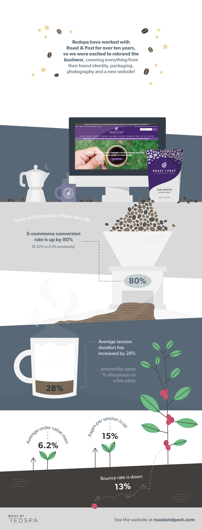 Roast & Post Infographic. Made by Redspa http://redspa.uk