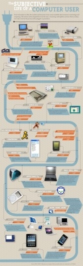 Cool Infographics by Flowtown | Daily Inspiration #computer #infographics #users