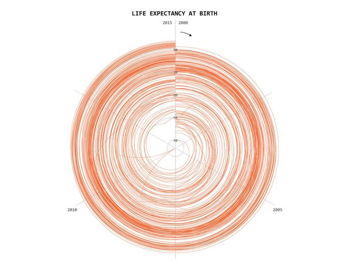 25 Visualizations Spin the Same Data Into 25 Different Tales | WIRED