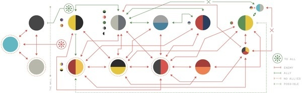 Game of Thrones / by Nigel Evan Dennis #infographics