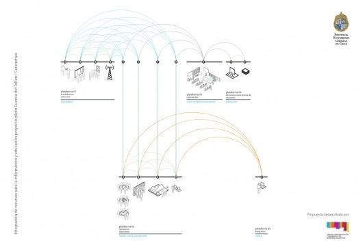desarrollo+de+plataformas.png (image) #datavis #infographic #isometric