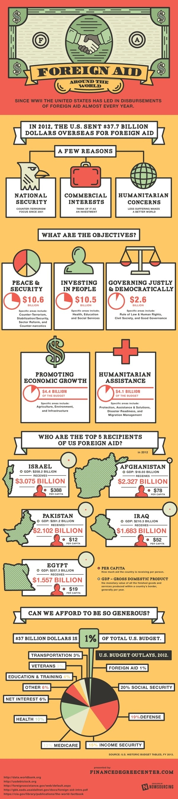 Foreign Aid Around the World #infographic