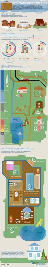 Why Vacation Rentals Infographic #infographic #vacation #rental