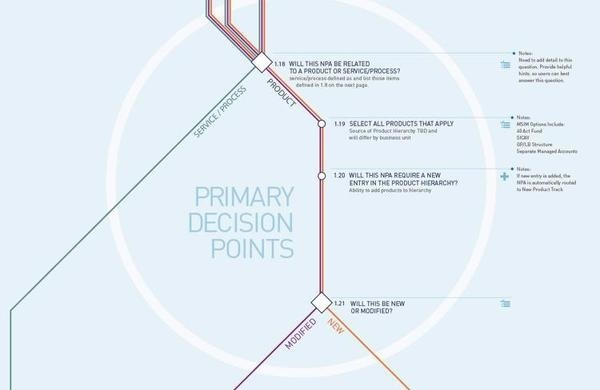 6 | How London's Subway Map Is Helping Hold Investment Banking Accountable | Co.Design | business + design #subway #map