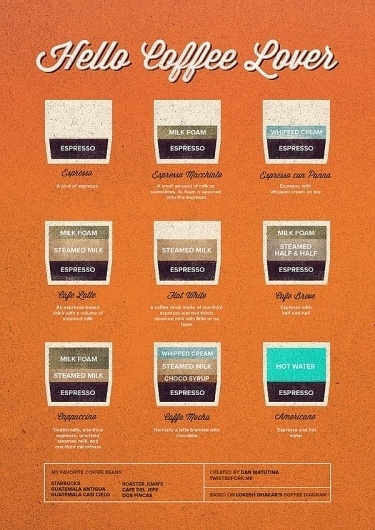 Creative Coffee Chart Illustrations by Twistedfork | WE AND THE COLOR #coffee #inphography