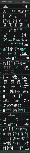 Infographic Of The Day: Star Wars, Retold In Icons | Co.Design: business + innovation + design #wars #star