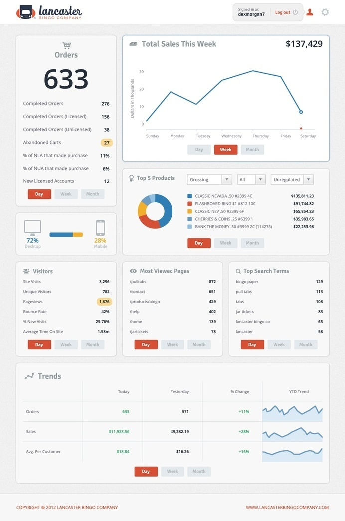 24 beautifully-designed web dashboards that data geeks will love | Econsultancy #dashboard #interface #ui