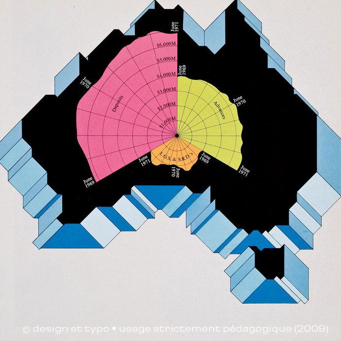 Graphis Diagrams   Une histoire de l'infographie (1/3)   design et typo #graphis #colour