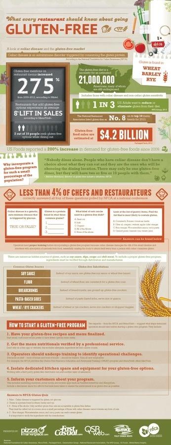 Gluten-Free Infographic #infographic #design #graphic