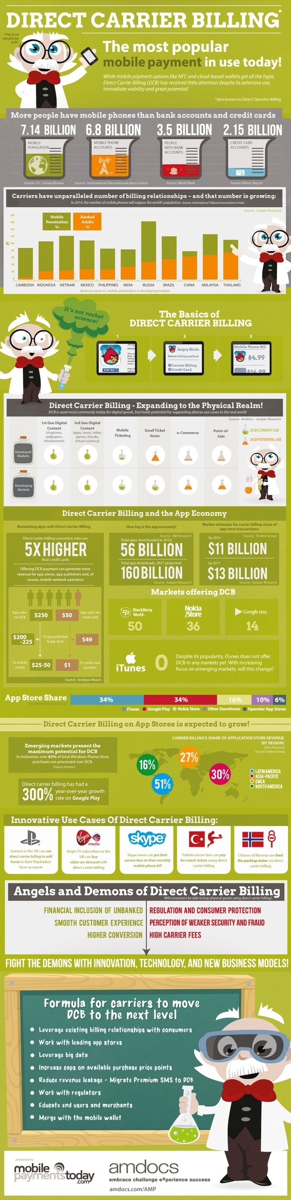 The Most Popular Mobile Payment in use Today [infographic] #billing #direct #economy #business #carrier #infographic #app #mobile #download