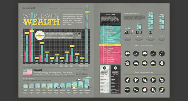 afar inequality #infographics #design #icons