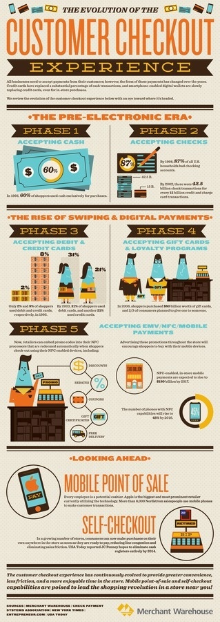 The Evolution of the Consumer Checkout Experience #business #infographic #experience #consumer #checkout