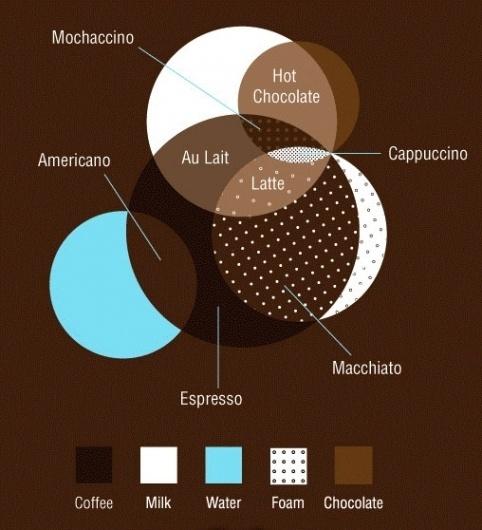 Coffee info graphic | Nice idea, ugly design #coffee #info #graphic