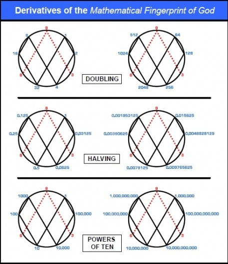 Introduction of the Rodin Coil and Vortex Based Mathematics #math #rodin #of #fingerprint #god #marko