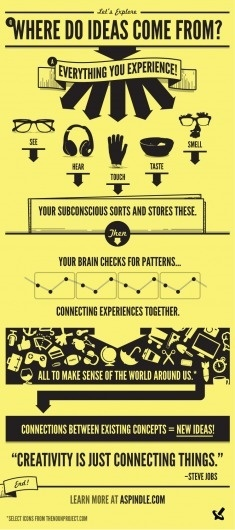 Where do ideas come from? Creative Blog and Ideas #infographic #yellow #design #clean #illustration