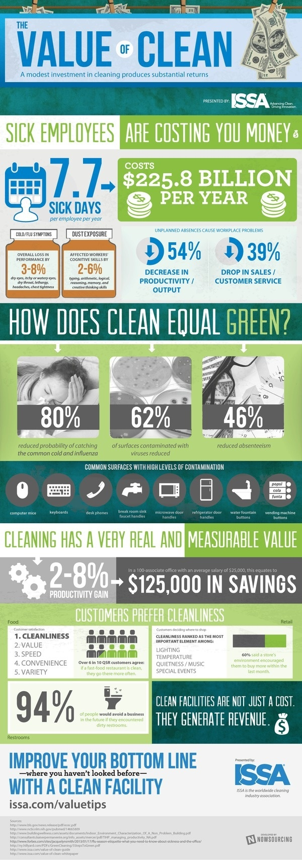 ISSA - Value of Clean [INFOGRAPHIC] #saving #business #infographic #clean #cost